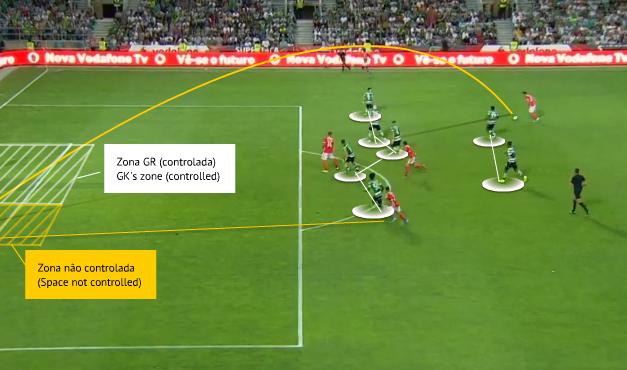 Análise: Posicionamento no cruzamento e o domínio do corpo (e mente) – Renan Ribeiro vs Benfica