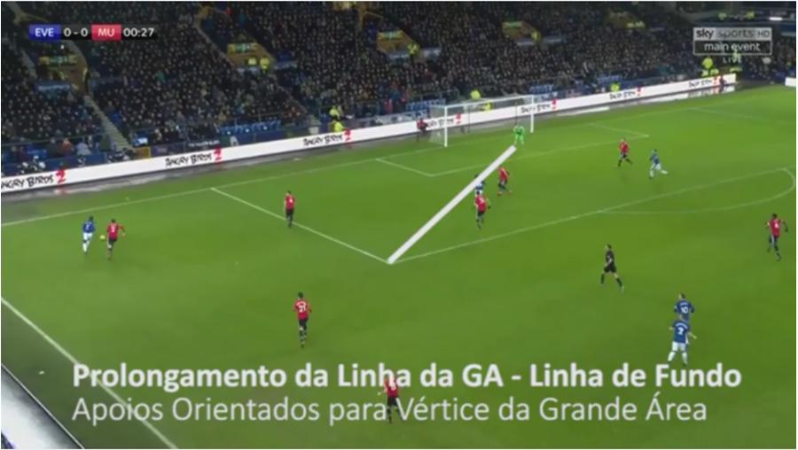 📝 O posicionamento na fase defensiva (Cruzamentos) – Fernando Ferreira